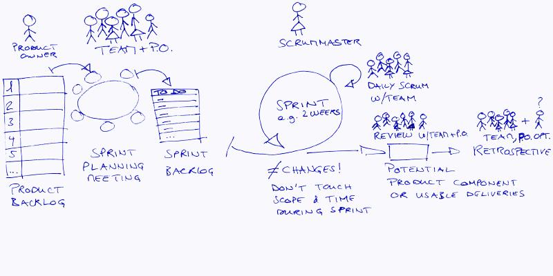 Wat leerden wij van SCRUM?