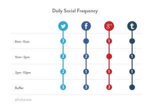 Kalender om social media posts te plannen van CoSchedule