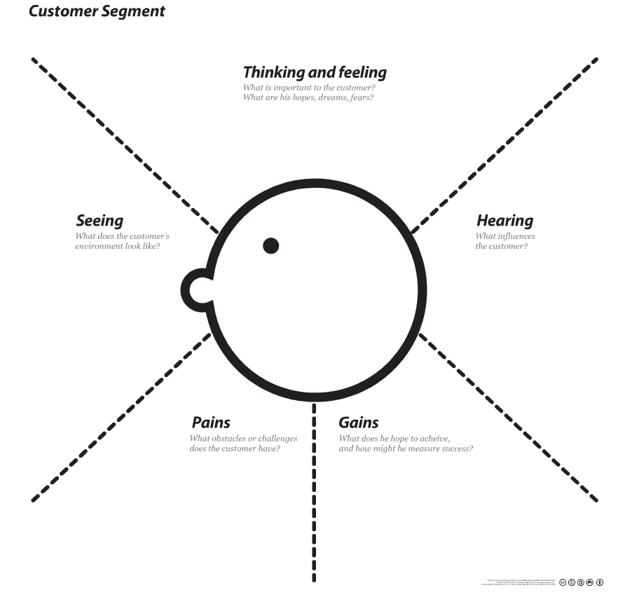 Dave Gray's Empathy map