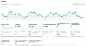 Maak KPI's voor je online strategie