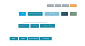Een sitemap in een online strategie