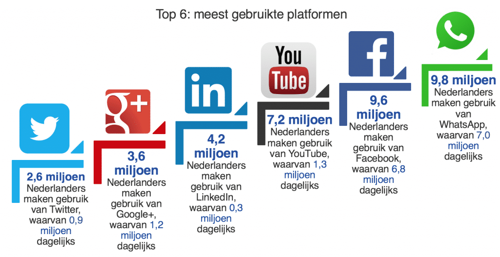 Gebruik social cijfers voor je online strategie