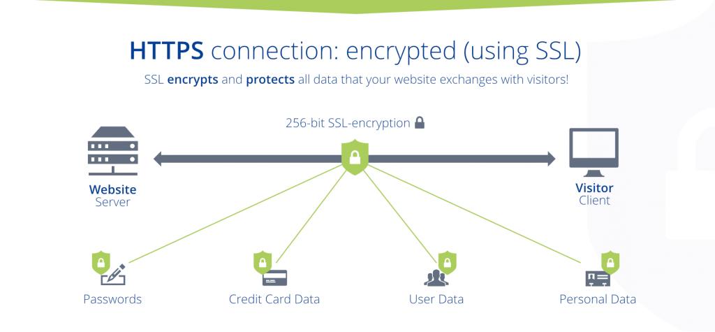 SSL verbinding