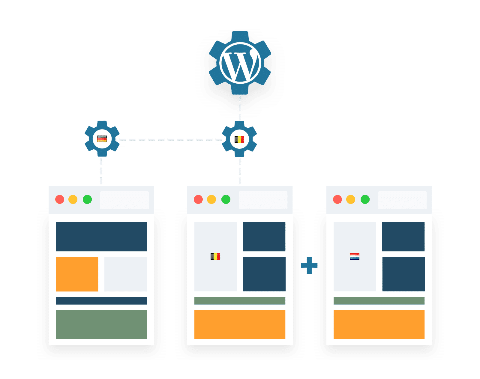 WordPress multi-language multisite