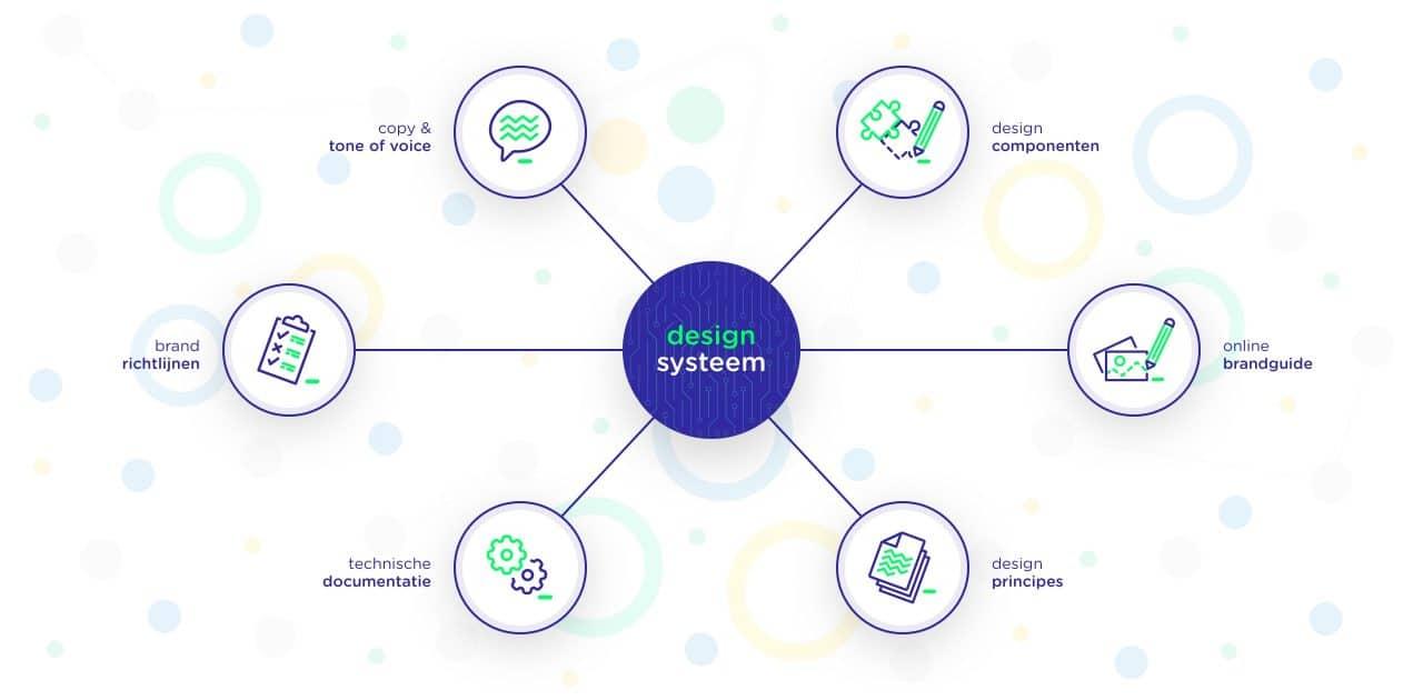 Voorbeeld van een design systeem