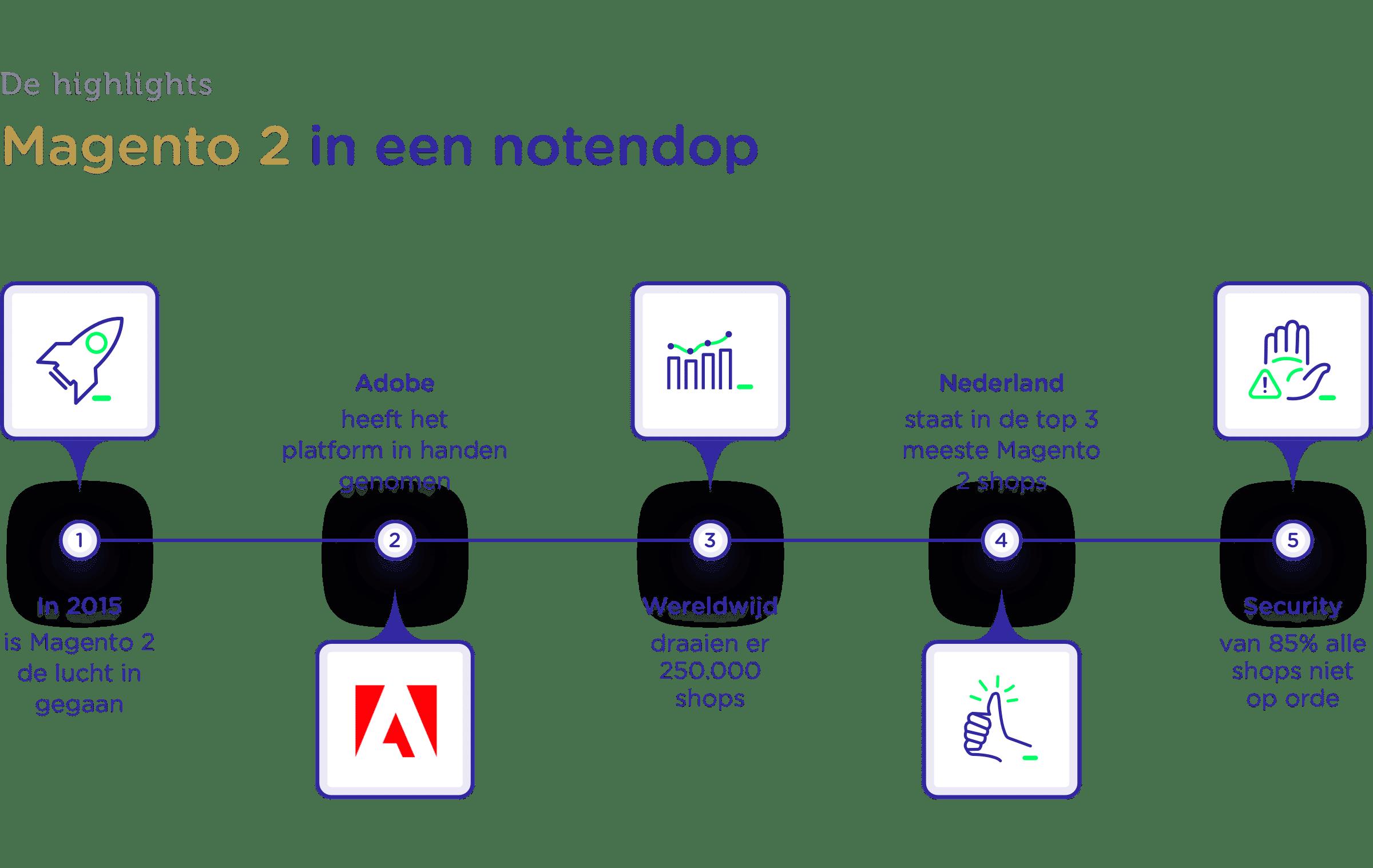 Visual van Magento 2 highlights in een tijdlijn
