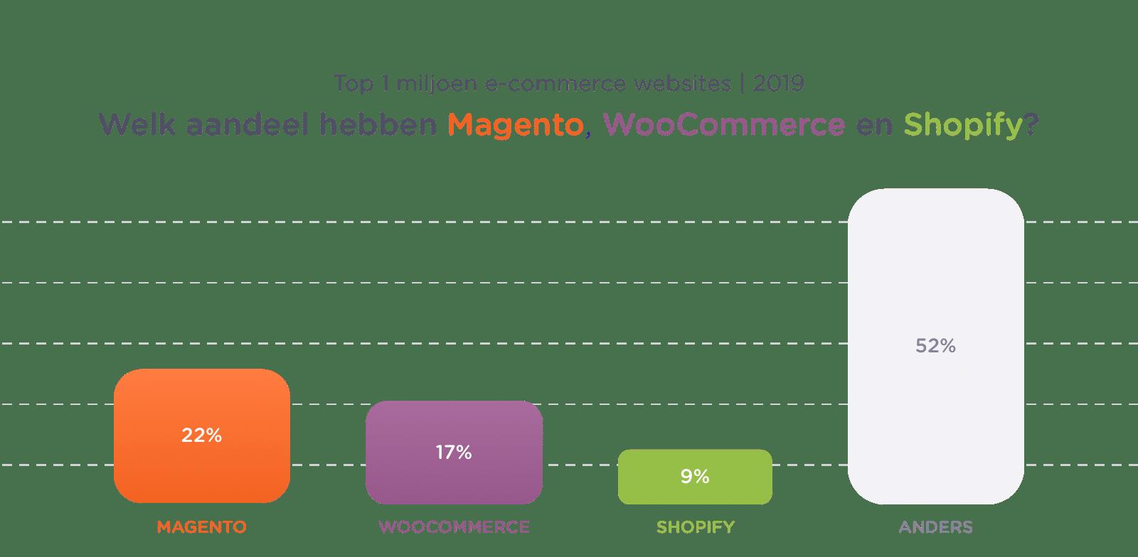 Grafiek van groei e-commerce platformen