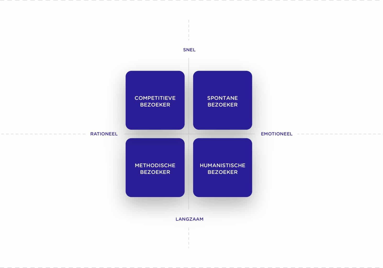 Visuele uitwerking van het MBTI model